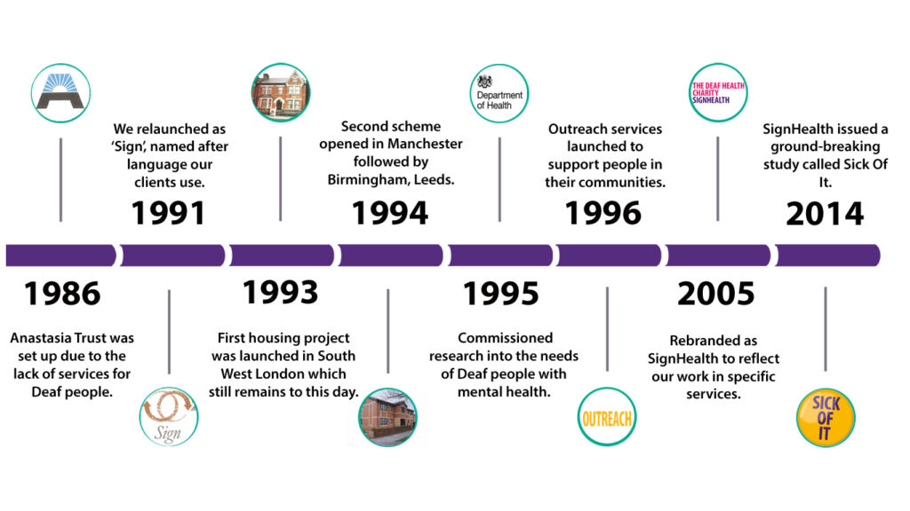 Timeline of SignHealth's History: from 1986 as the Anastasia Trust to 2014 when SignHealth published the ground-breaking Sick Of It report.